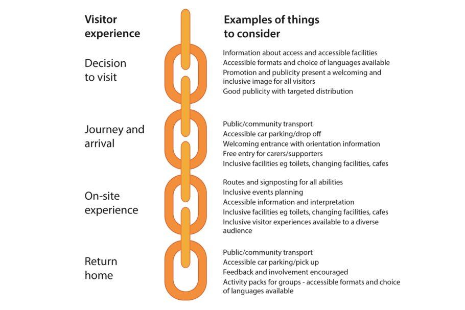 A diagram showing Sensory Trust's Access Chain